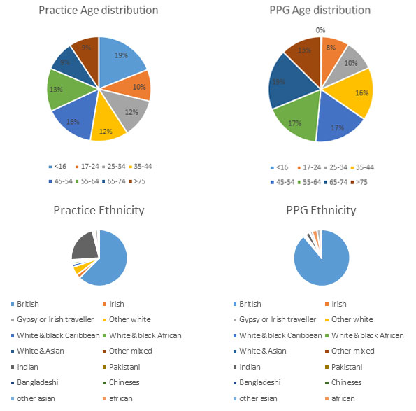 PPG Ethnicity and Age
